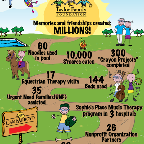 TTFF Camp Infographic